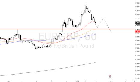 EURGBP: EURGBP is BIG Mountain