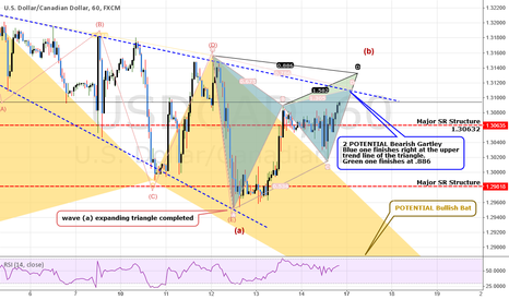 USDCAD: ANALYSIS: USDCAD: Setting Up Wave (c) Down (Possilbe 500+ pips)