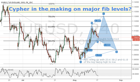 EURUSD: EURUSD potential cypher to watch for.