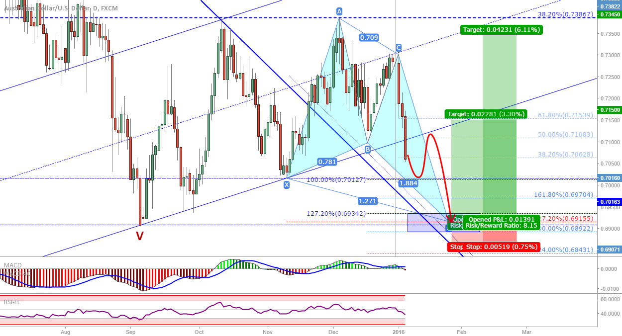 AUD/USD: Short to complete a posssible bullish butterfly