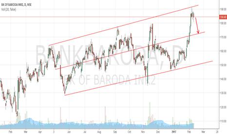 BANKBARODA: Short Bank of Baroda with Target 173