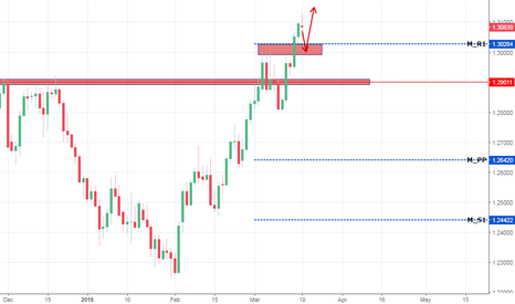 USDCAD: USDCAD to continue strong bullish momentum