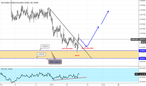 AUDCAD: AUDCAD Buy strategy