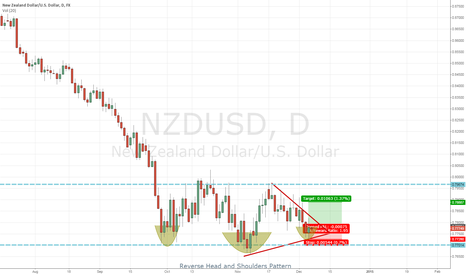 NZDUSD: NZDUSD Reverse Head and Shoulders