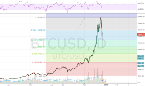 BTCUSD: BITCOIN: let's dance!