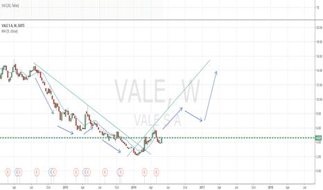 VALE: VALE Bullish Trend