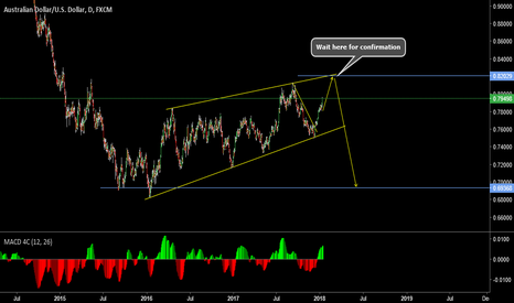 AUDUSD: 5 wave Corrective structure {Long term Idea}