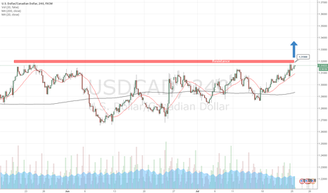 USDCAD: Day trading strategies on USDCAD by AzaForex forex broker