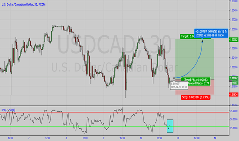 USDCAD: FAST TRADE