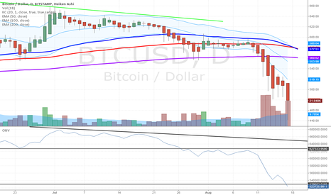 BTCUSD: Bitcoin Technical Breakdown Continues