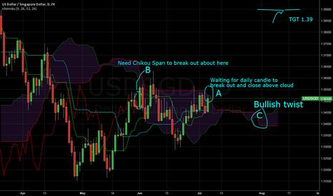 USDSGD: USD/SGD long med to long term trade