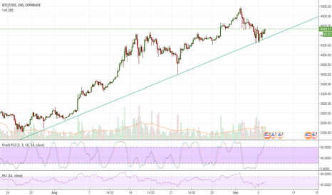BTCUSD: Bitcoin rallye goes on