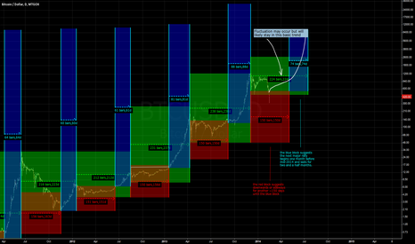 BTCUSD: Edit of prediciton for btc adapted to apply more for btc-e