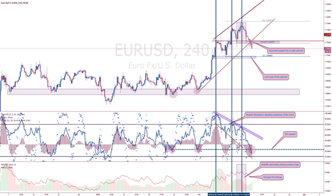 EURUSD: EURUSD: 4h importand candle closed after signs of trend weakness