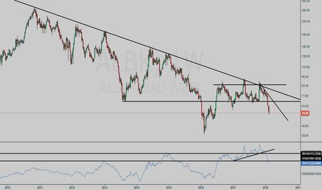 ALBK: Allahabad Bank weekly chart study