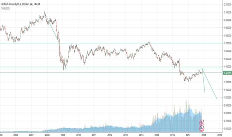 GBPUSD: British Pound drop to 0.98