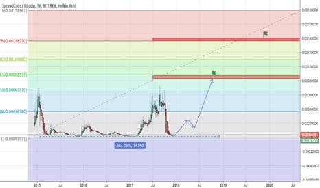 SPRBTC: spread coin longterm prediction