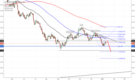 DXY: US Dollar index - Year of the weak dollar?