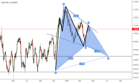 USDCHF: gartley, 5-0 and channel.