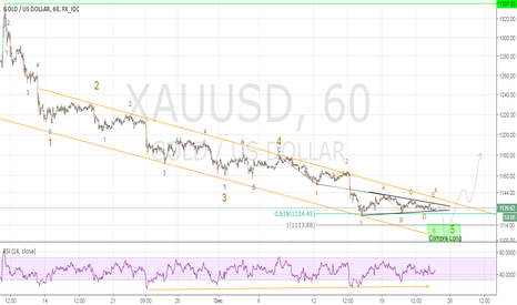 XAUUSD: GOLD GLD ORO - Last Short and buy for long term