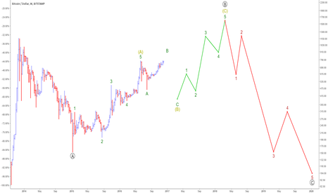 BTCUSD: Go Long Primary Wave B at $400
