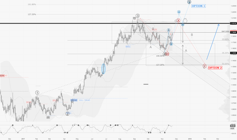 EURUSD: EURUSD / D1 : Two options with 50-50 odds