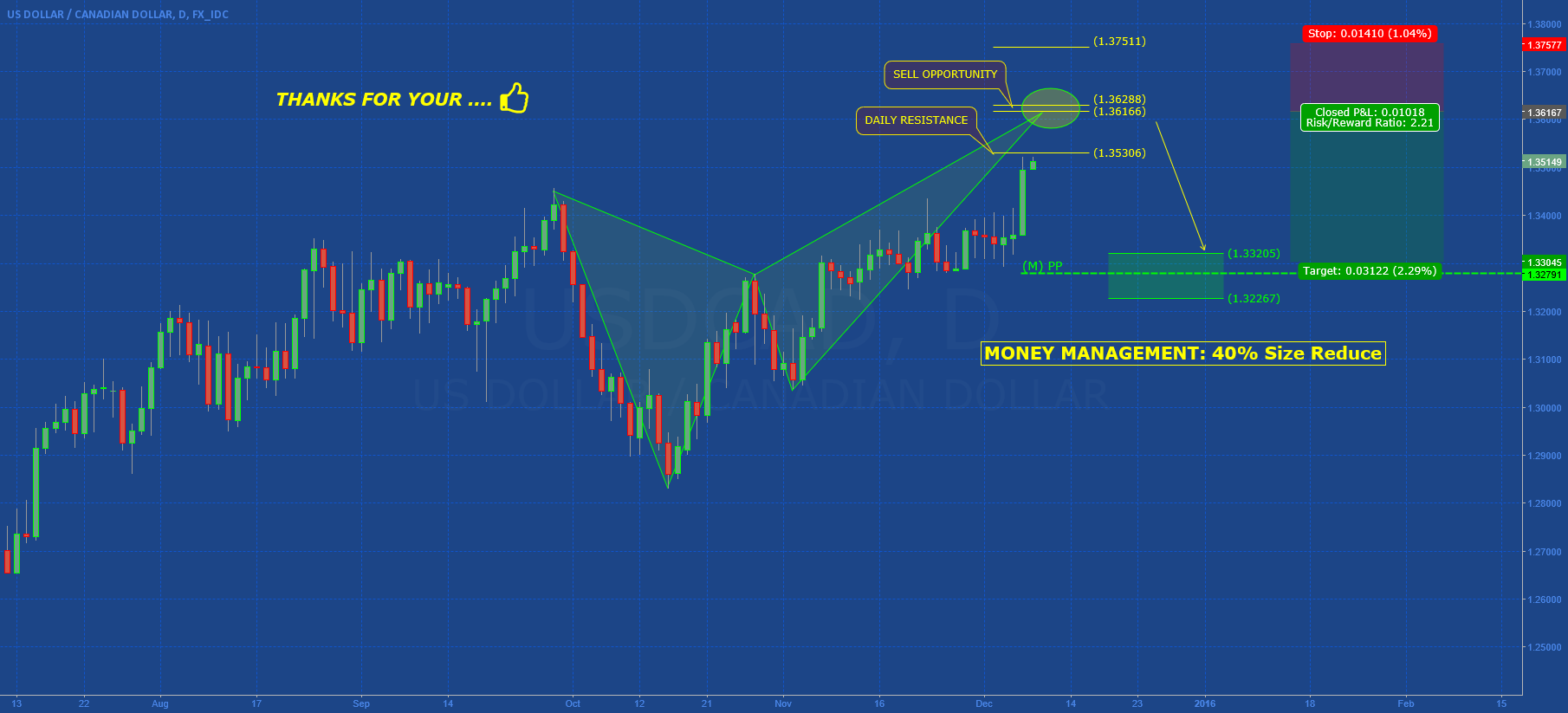 USDCAD: HARMONIC IN DEVELOPMENT