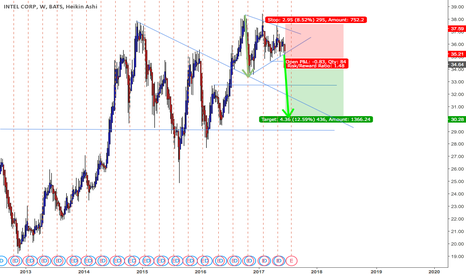 INTC: Intel - a possible short candidate?