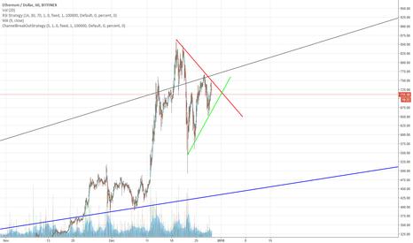 ETHUSD: ETH Narrowing triangle
