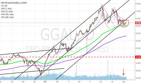 GGAL: GGAL - Grupo Financiero Galicia pierde desdoblamiento de canal