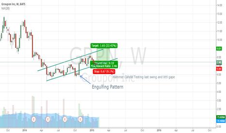 GRPN: Groupon Inc time to add to portfolio