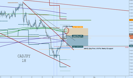 CADJPY: CADJPY 1H Short:  Daily EMA Rejection to AB=CD and TL Retest