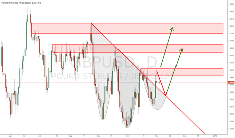 GBPUSD: GBPUSD Developed a Inverted Head and shoulders