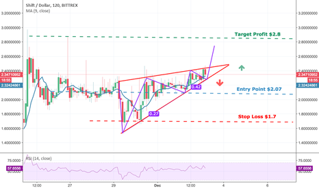 SHIFTUSD: SHIFT:USD - Ascending Triangle With 3 Drives Pattern