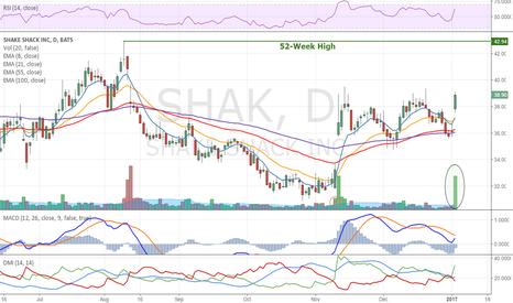 SHAK: Shake Shake up 7.67% on unsually high volume