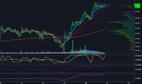 LPLA: Pennant after breaking ATH's
