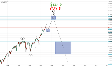 SPX: S&P 500 - End of Grand Supercycle