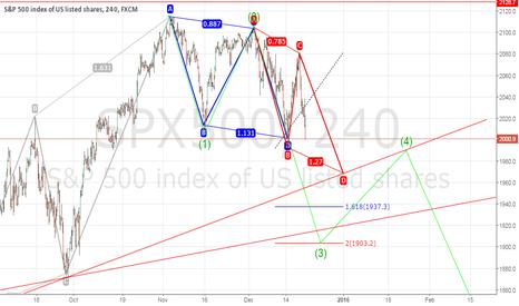 SPX500: $SPX coming days..$DAX