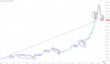 BTCUSD: Just chill out and hold