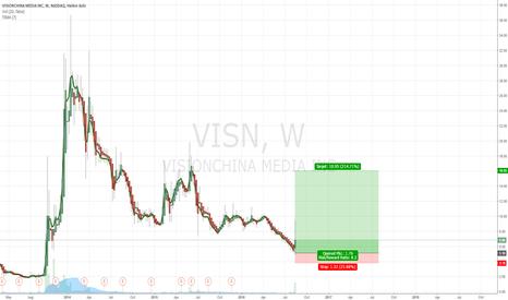 VISN: $VISN Long Term Opportunity