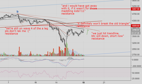 BTCUSD: BTC next bull wave - 4 resistances to break