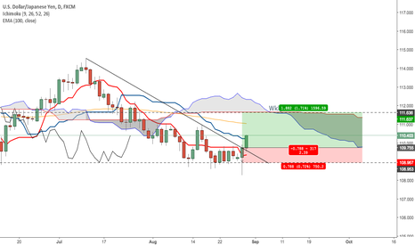 USDJPY: USDJPY Daily Long