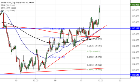CHFJPY: CHFJPY: Target 1 achieved at 116 (Chart of the day). Book profit