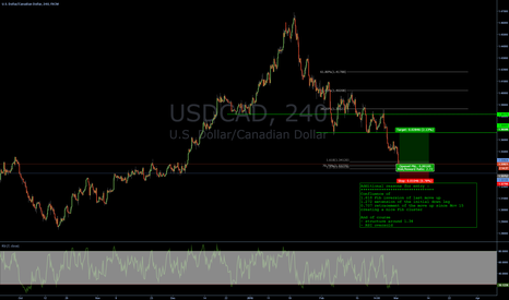 USDCAD: USDCAD - Some additional reasons for going long