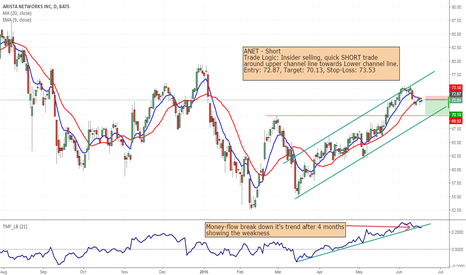 ANET: ANET - Quick short from 72.87 to 70.13