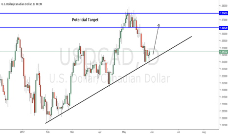 USDCAD: USDCAD Buy Setup