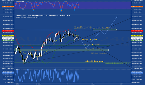 AUDUSD: Aussie Strategy 4th Week of February