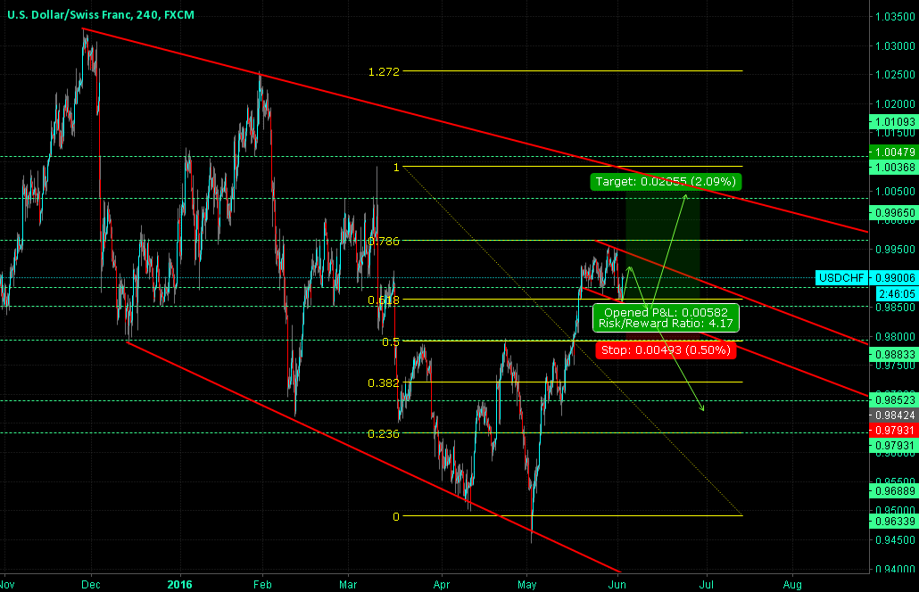 USDCHF in a Channel.
