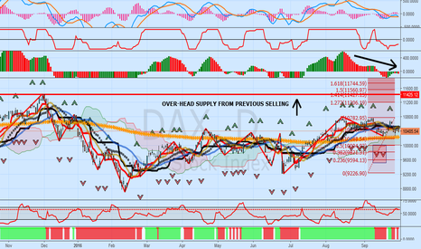DAX: DAX Update: Technical Weakness, Bearish Trend