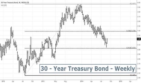 TYX: 30 Year Treasury Bond yield - Weekly Chart